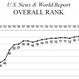 USNWR_rise_rankings