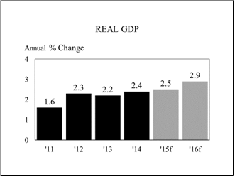 chart of real GDP