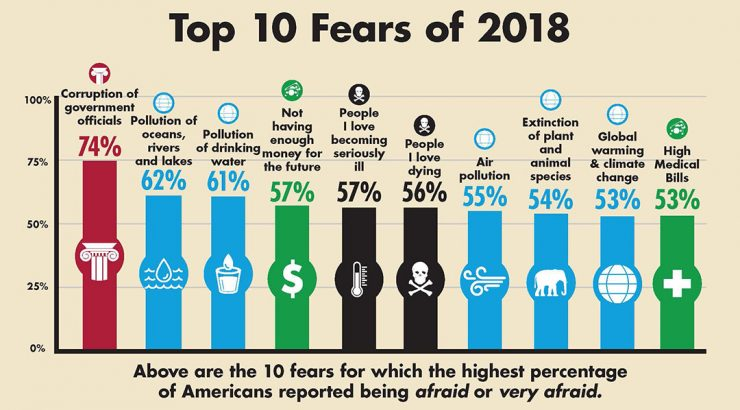 Fear Survey top 10 results infographic. Details are in the article.