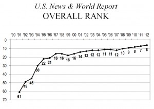 Chapman University's steady rise in the USNWR rankings, 1991-2012.