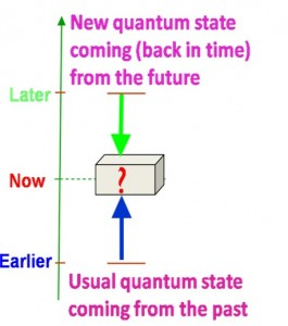 Infographic about quantum states
