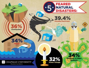 Infographic with the top 5 feared natural disasters