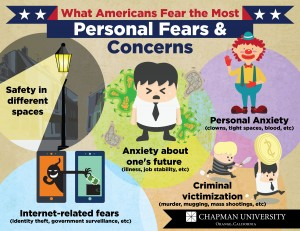 Infographic about American's personal fears and concerns