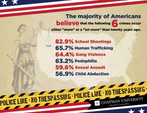 Infographic with the 6 crimes the majority of Americans believe occur more than 20 years ago