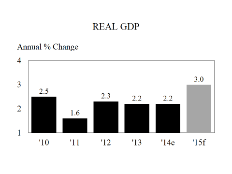 Graph of Real GDP change forcast