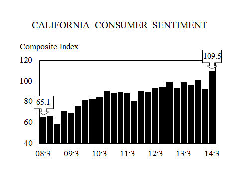 3 California consumer sentiment