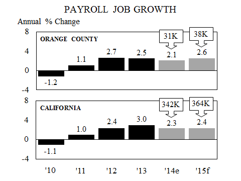 4 payroll job growth