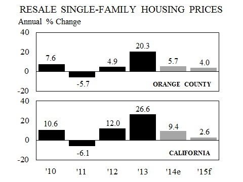 5 resale single-family housing prices