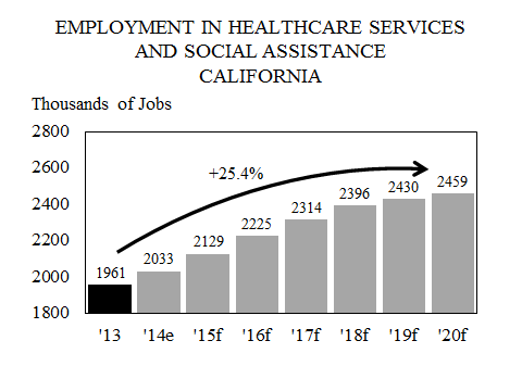 6 employment in healthcare services