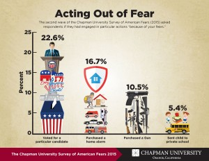 Infographic about what people fear