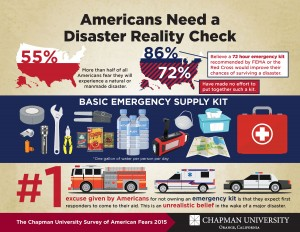 Infographic about American's emergency preparedness