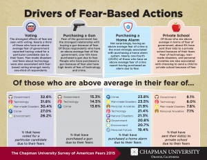 Info graphic about drivers of fear-based actions