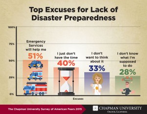 Info graphic displaying the top excuses for lack of disaster preparedness