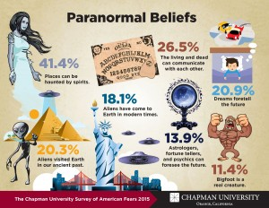 Info graphic about paranormal beliefs