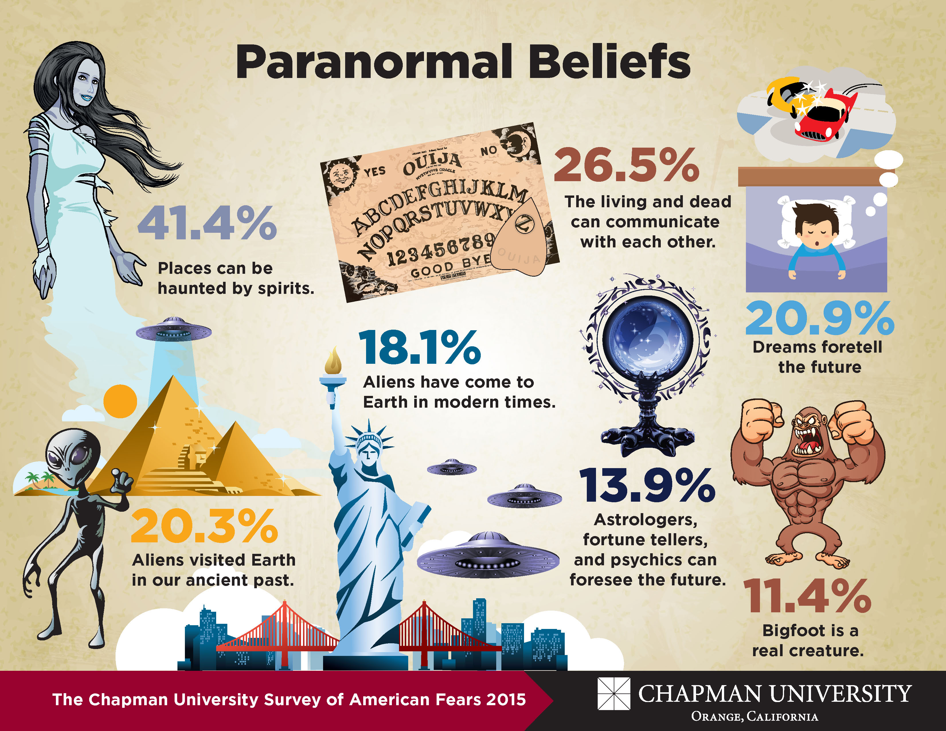 paranormal belief and personality traits essay