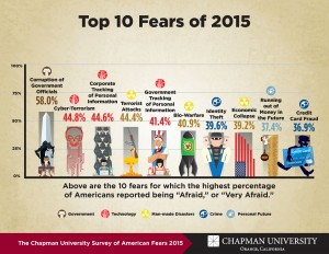 Info graphic about the top 10 fears of 2015