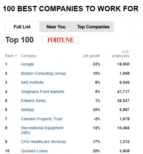 fortune top100 chart