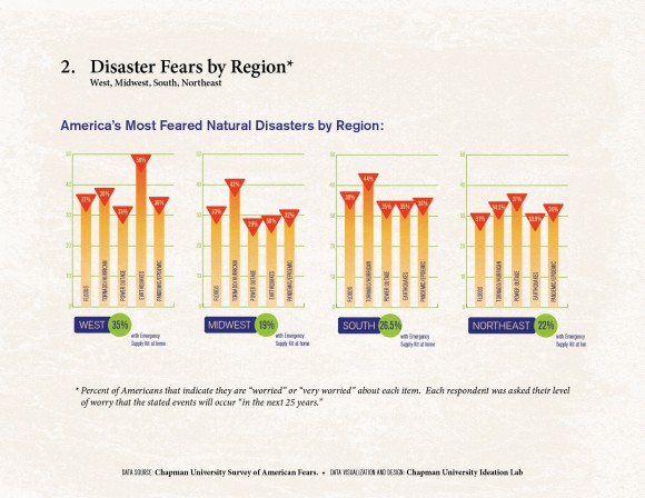 Infographic for Disaster Fears by Region.