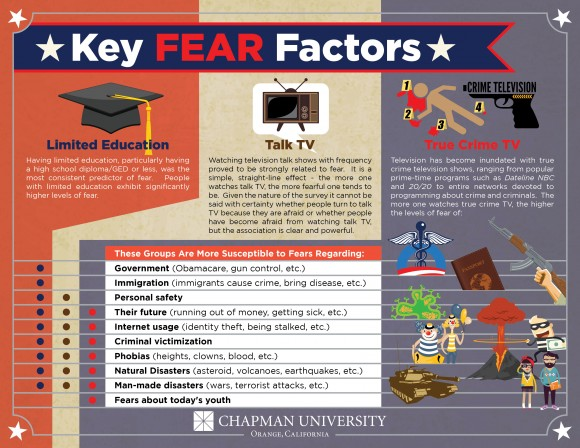 Infographic for Key Fear Factors