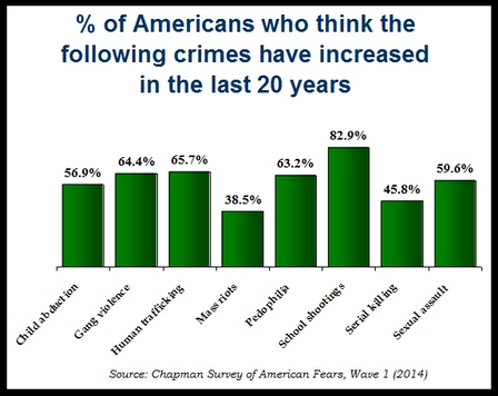 Infographic for Percentage of Americans Who Think the Following Crimes Have Increased in the Last 20 Years