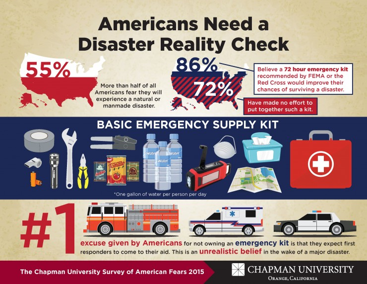 Americans Need a Disaster Reality Check