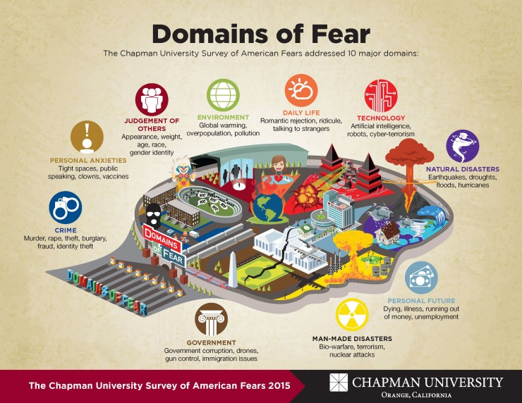 Domains of Fear
