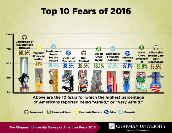 America S Top Fears 2016 Chapman University Survey Of
