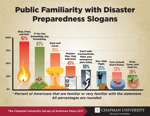 America's Knowledge of Disaster Preparedness Outdated