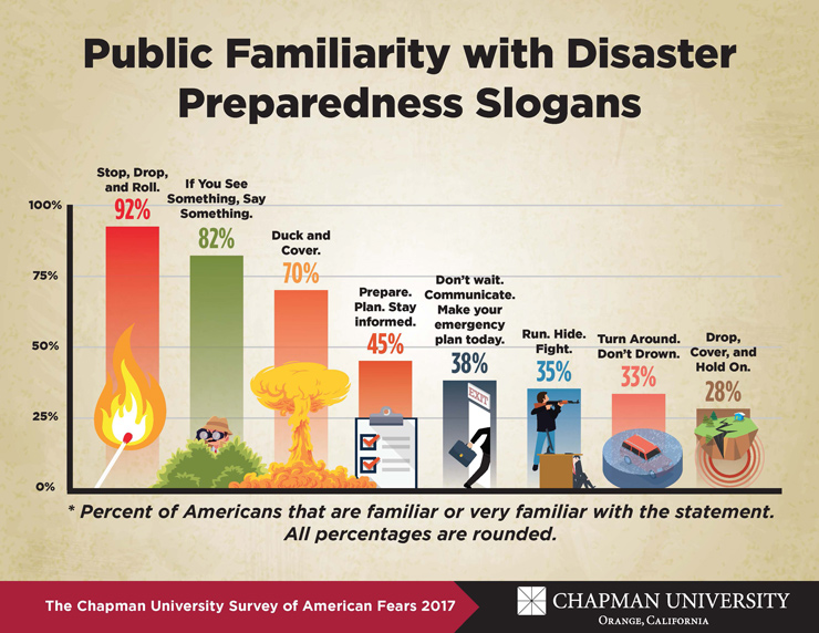 Chapman Fear Survey 2017 infographic on Disaster Preparedness