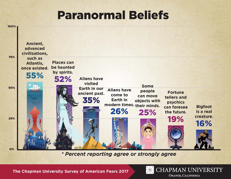 Chapman Fear Survey infographic for Paranormal Beliefs