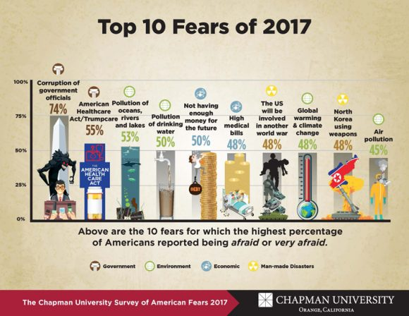America S Top Fears 2017 Chapman University Survey Of