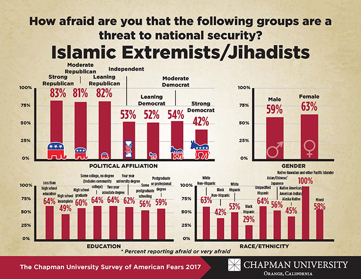 2017 Fear Survey Char on Islamic Extremist Jihadists