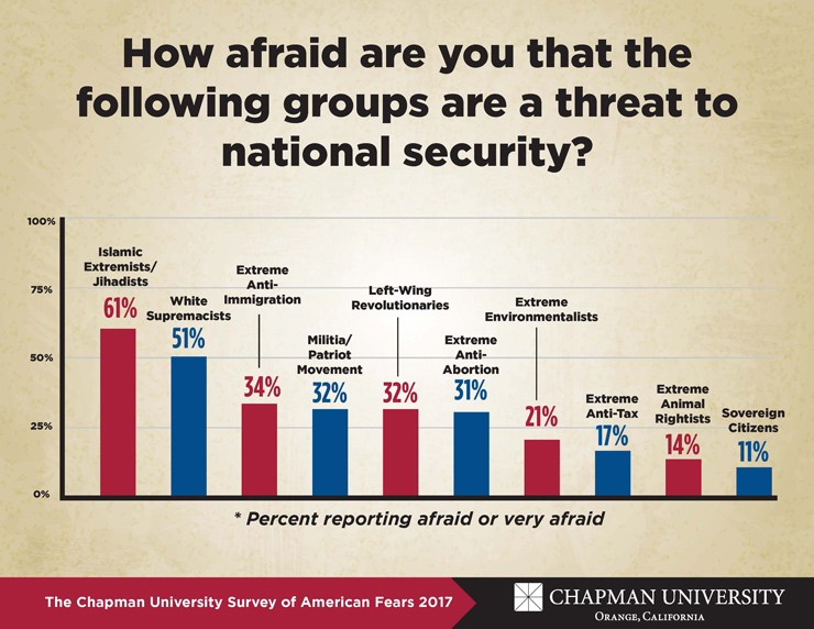 2017 Fear Survey chart on National Security