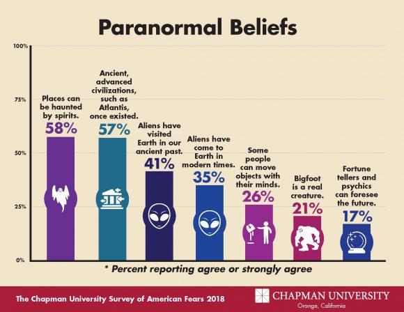 2018 Fear Campaign-Paranormal Bar Graph