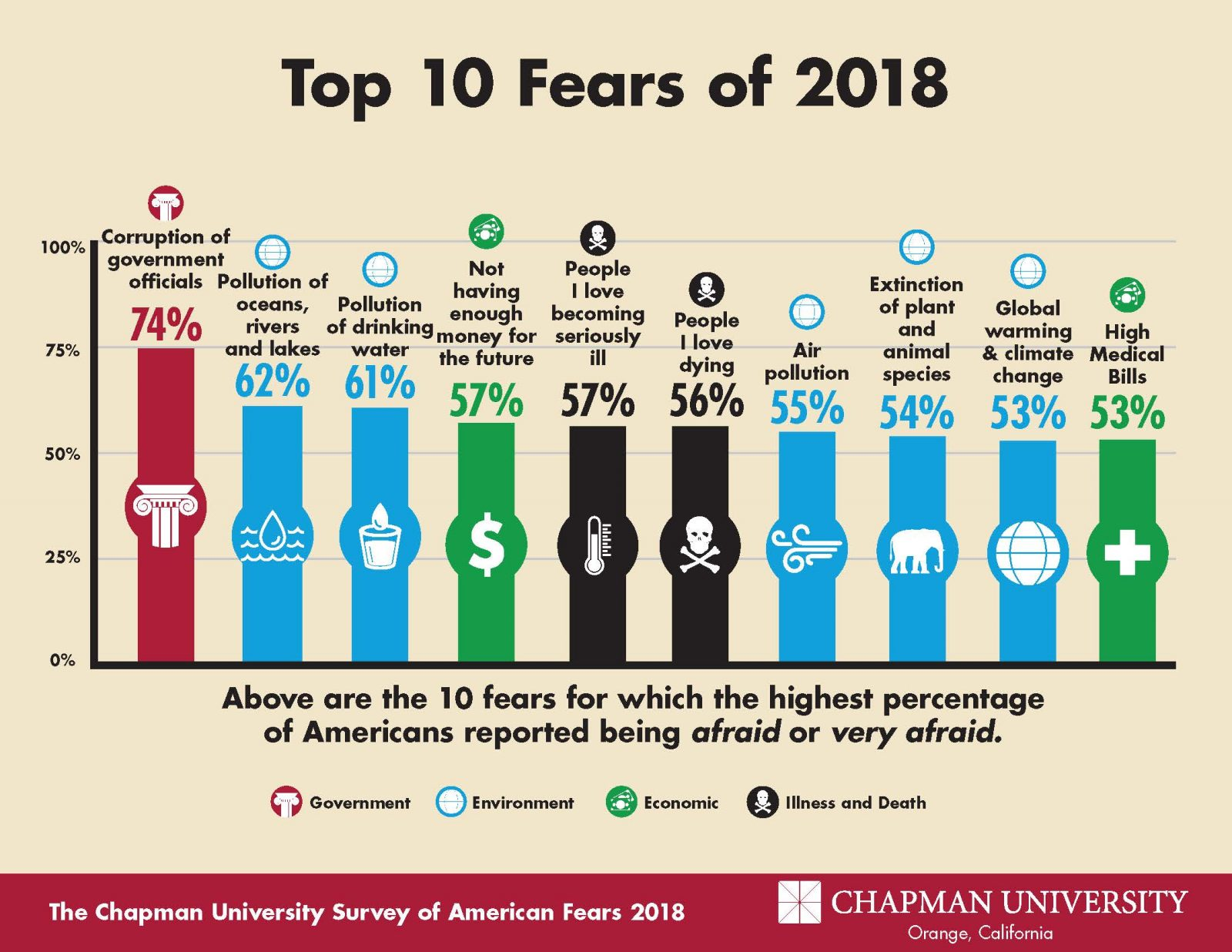 Top 10 Fears of 2018