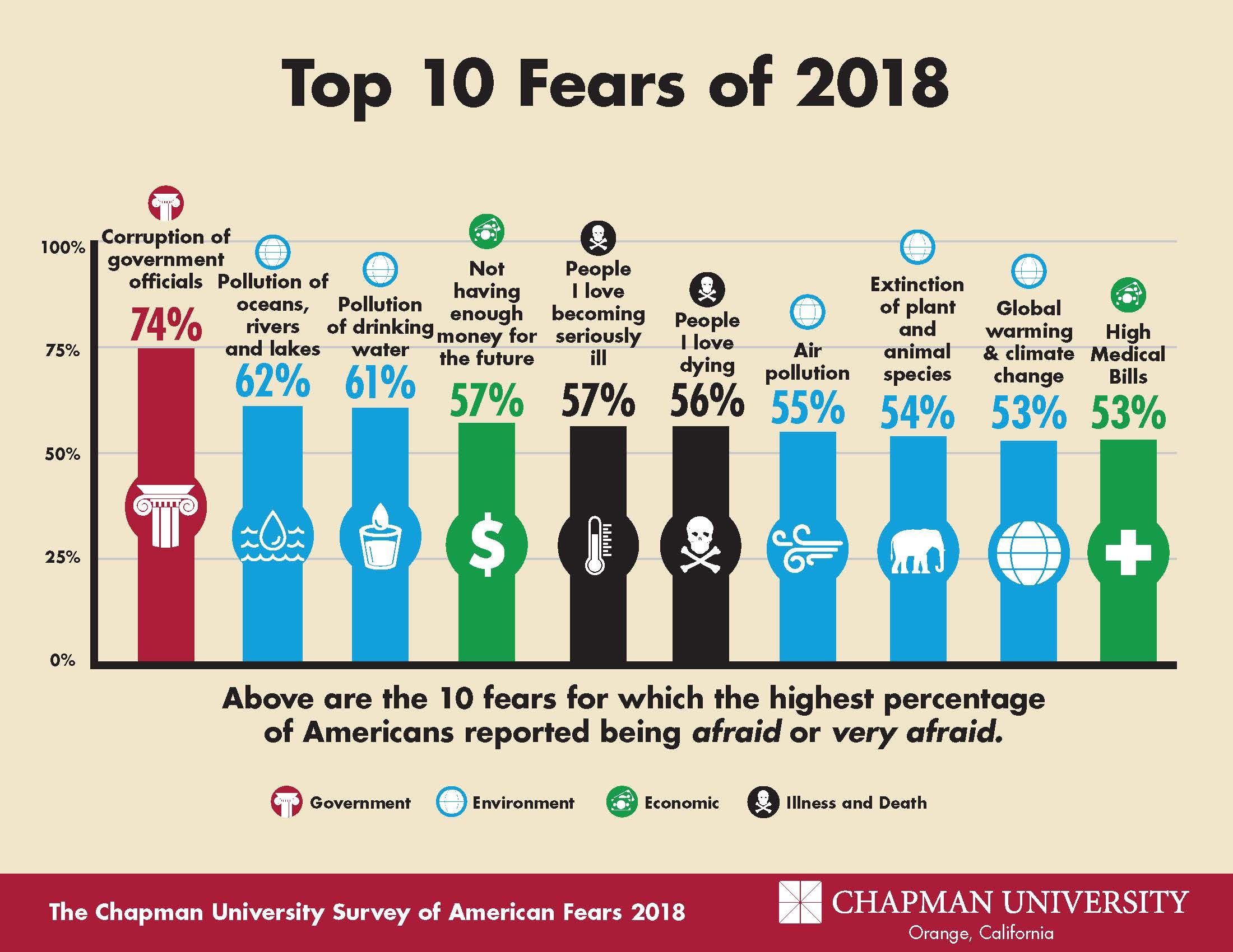 american surveys america s top fears 2018 chapman university survey of 173
