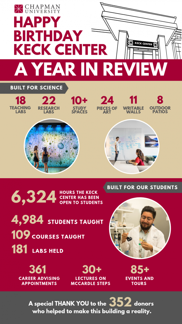 keck center - a year in review infographic