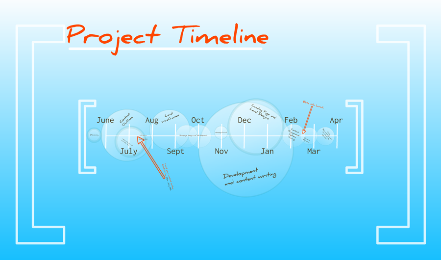 web project timeline strategic marketing and communications