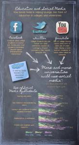 Education in Social Media Info-graphic