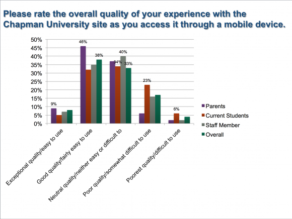 Graph showing the overall quality of experience with Chapman University site as accessed through a mobile device