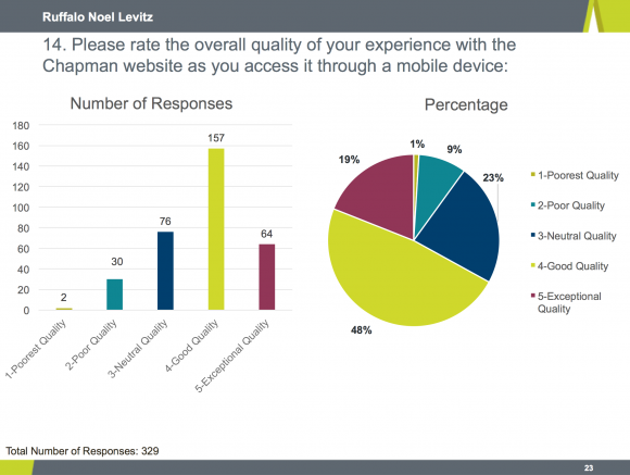 Graphs showing the overall quality of your experience with the Chapman website accessed through a mobile device