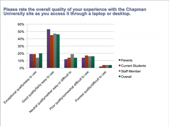 Bar graph of parent, current students, staff members, and overall rank the quality of their Chapman experience