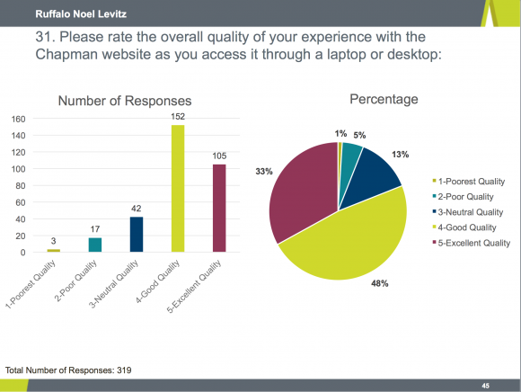 Graphs showing overall quality of experience with Chapman website through laptop or desktop