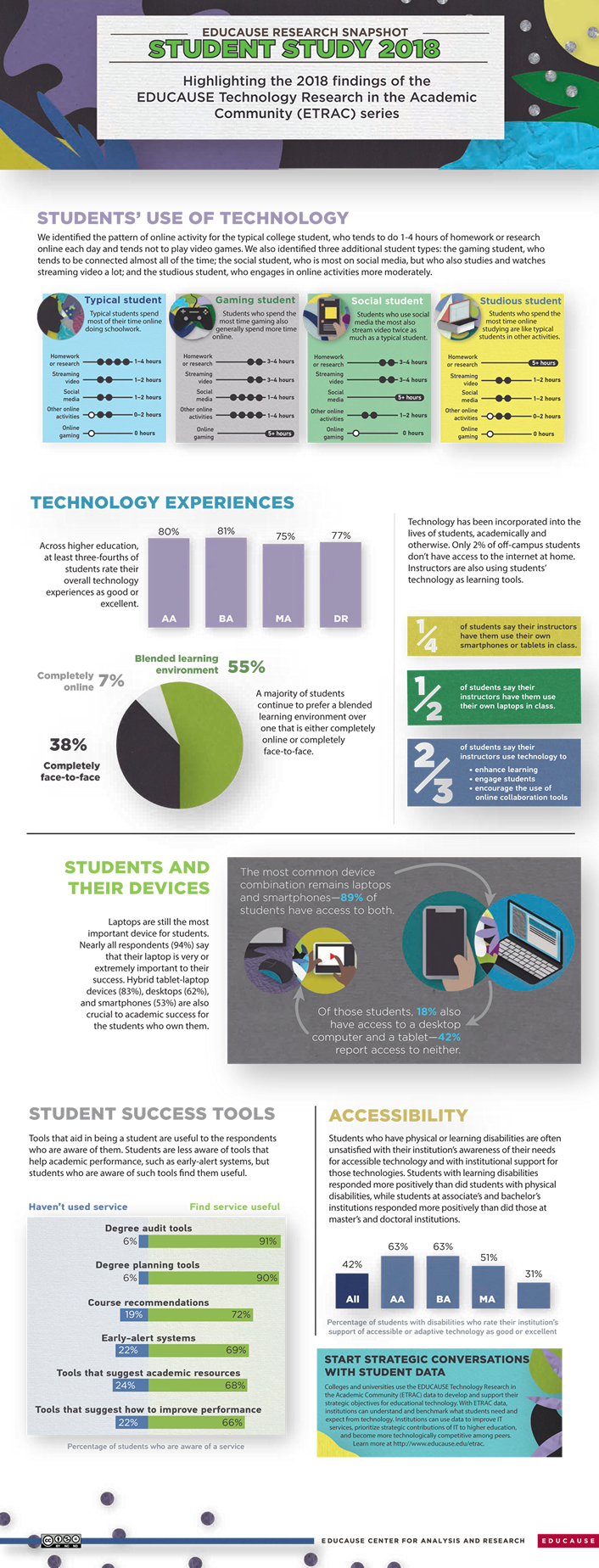 infographic about technology use