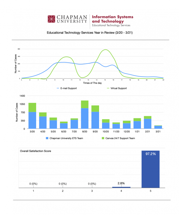 Educational Technology Services Yearly Report