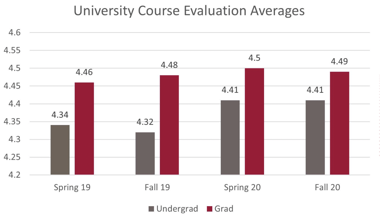 graph showing higher scores for course evaluations during the pandemic semesters