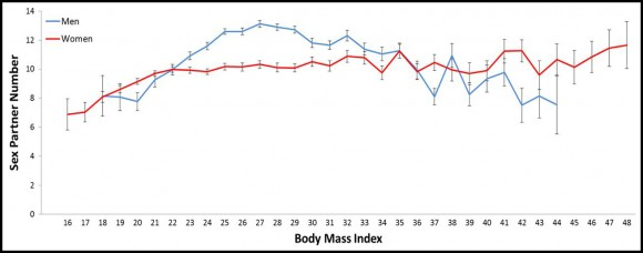 Body Mass Index vs Sex