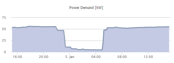 Chart displaying power demand during late evening hours at Chapman University.