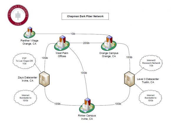 Dark Fiber Diagram - Wiring Diagrams Digital