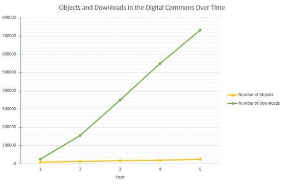 Objects and Downloads in Chapman University Digital Commons Over Time